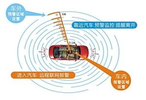 智能汽车防划防盗系统